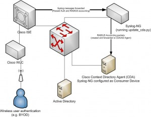 Visio of Cisco IDFW Identity Digestion from ISE