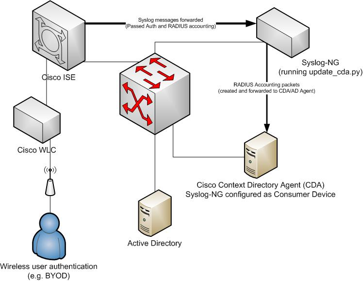 Making Cisco Identity Firewall, CDA, and ISE play nice